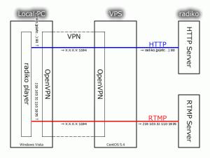 ネットワーク設定例 (OpenVPN版)